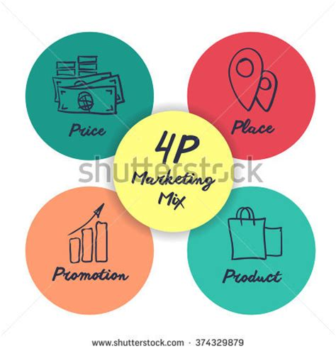 Promotional mix business plan