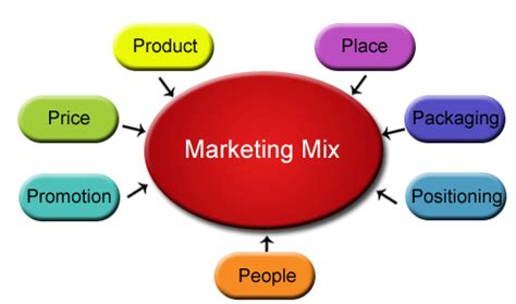 Marketing and promotion strategies Small Business