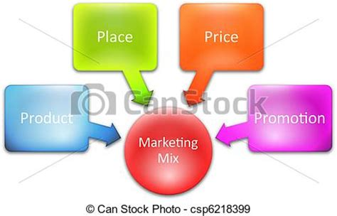 How to Write a Great Business Plan: Sales and Marketing